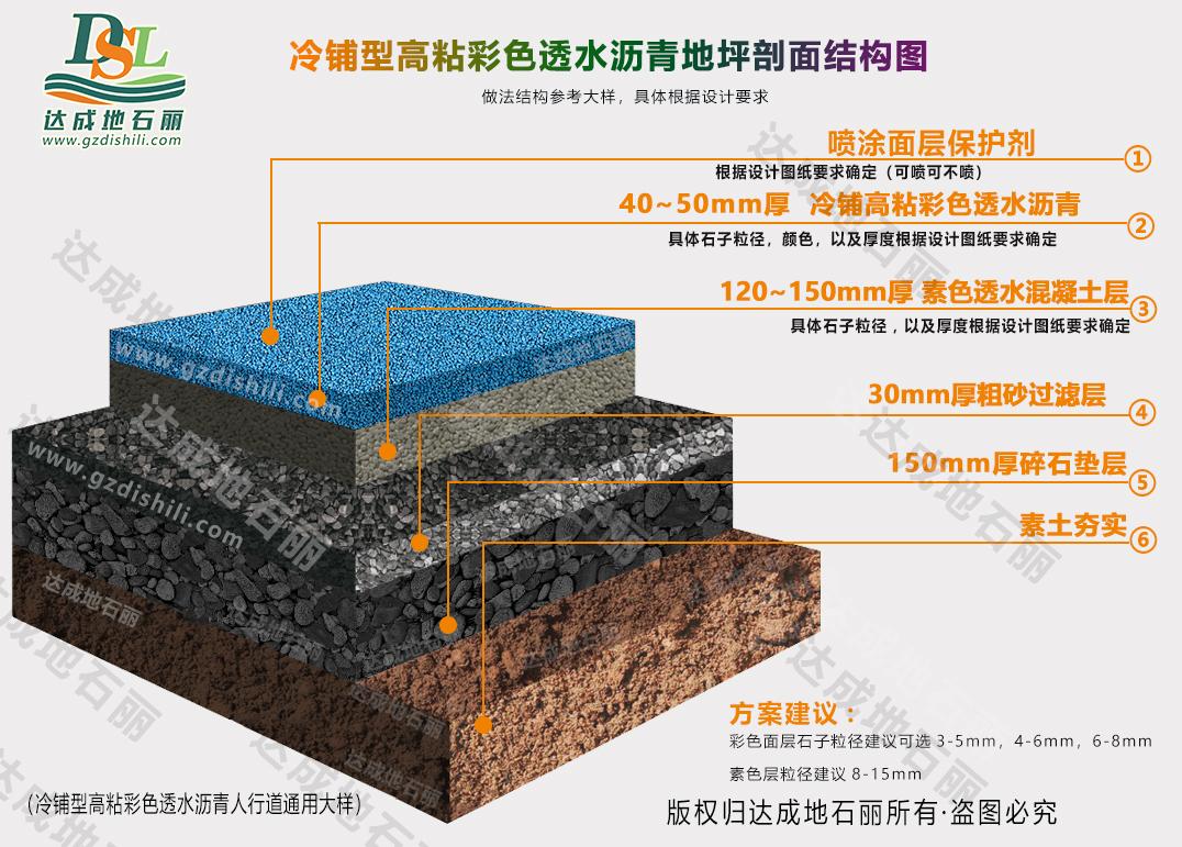 冷铺型高粘彩色透水沥青结构图.jpg